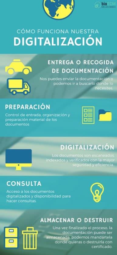 Como-funciona-nuestra-digitalizacion-BioEMC